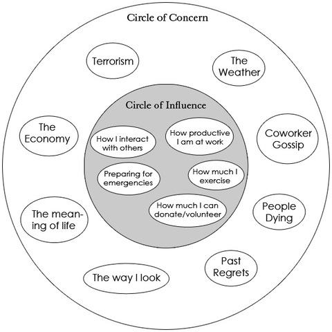 concentric circles of concern Bibliographical entry thompson, w oscar jrconcentric circles of concern:  seven stages for making disciples nashville, tn: broadman and.