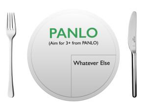 PANLO 80/20 Plate