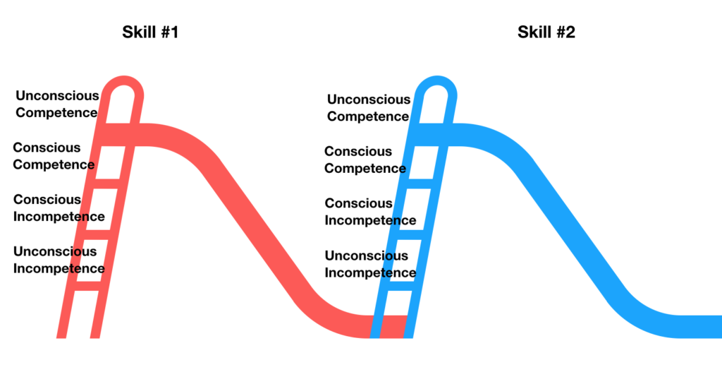 Four Stages of Learning Any New Skilll